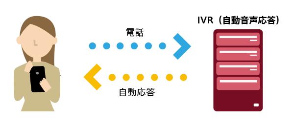 IVRとは電話応答を「システム」に対応させる仕組み