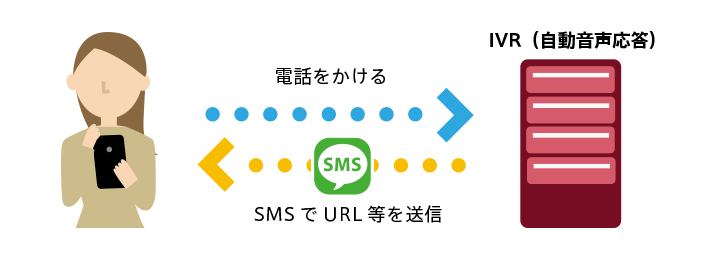 IVRとSMSの連携