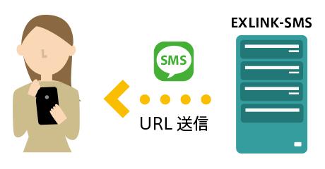 ユーザーがSMSを受け取ります