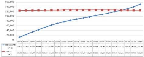 過去20年の携帯電話契約数・全国人口の推移
