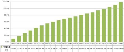 過去20年の携帯電話普及率の推移