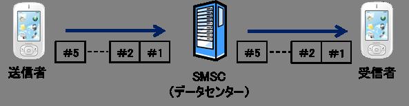 コンカチSMSの仕組み