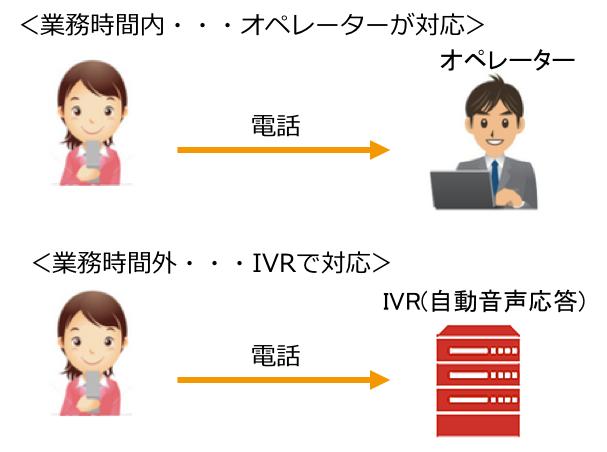 IVRの活用例2