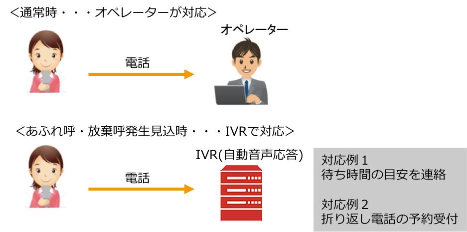 IVRの活用例4