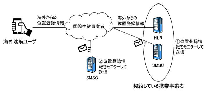 日本で契約している携帯事業者が送信するケース